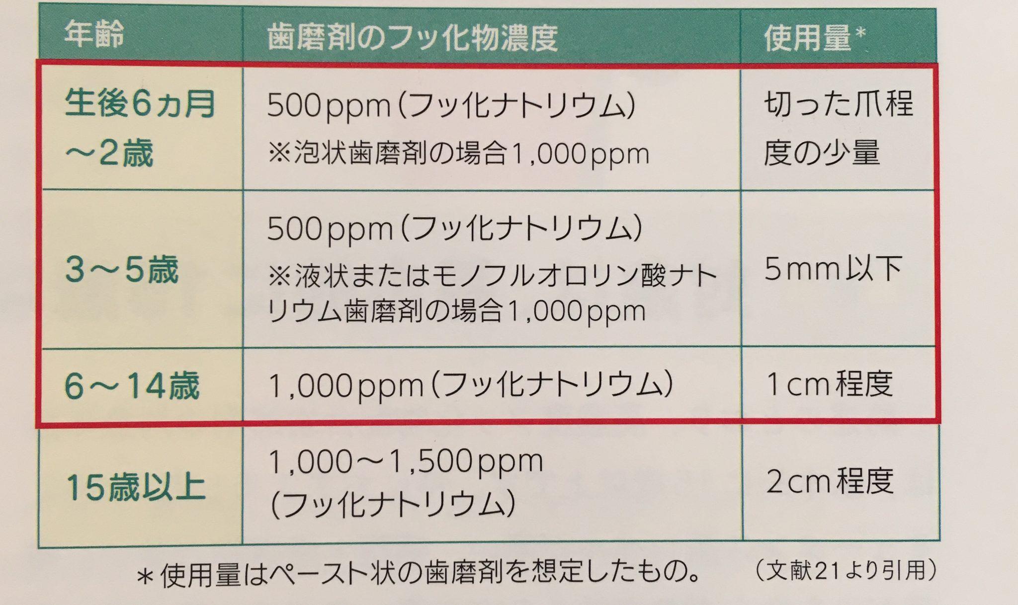 フッ化物配合歯磨剤の使用量